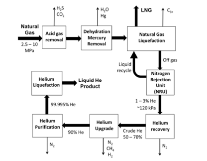 Process Technologies for Helium Recovery from Natural Gas: A Review on