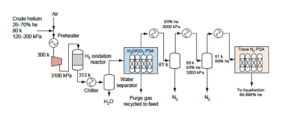 Process Technologies for Helium Recovery from Natural Gas: A