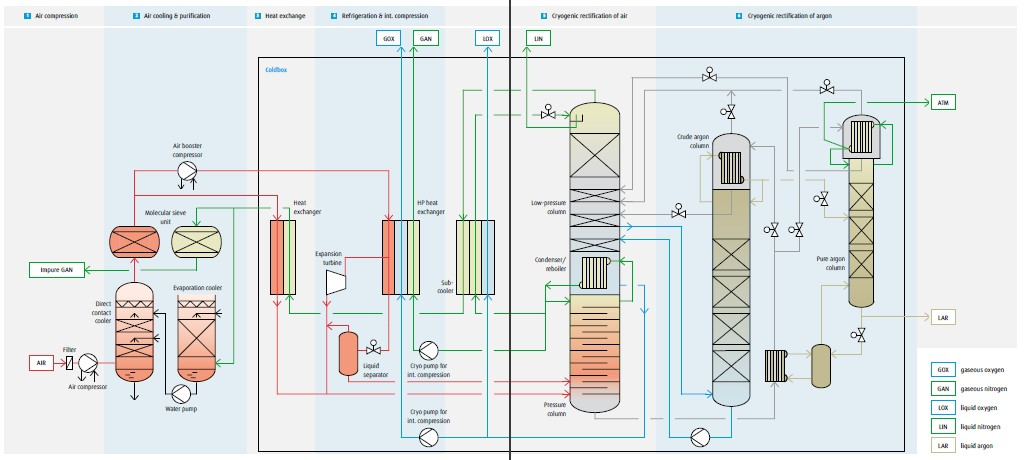 Air Separation of Cryogenic Gases - EPCM Holdings