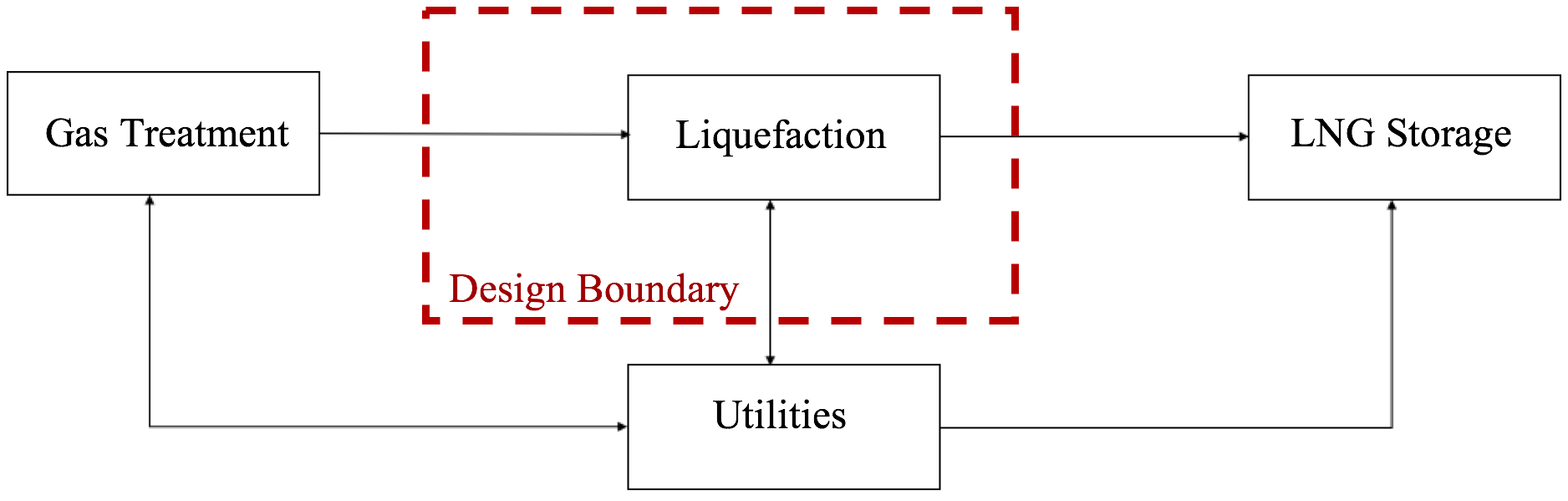 Design and Optimisation of Micro-Scale Natural Gas